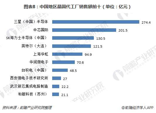 图表8:中国地区晶圆代工厂销售额前十(单位:亿元)