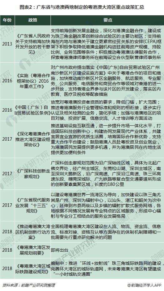 图表2:广东省与港澳两地制定的粤港澳大湾区重点政策汇总