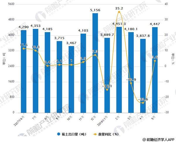2017年-2018年5月中国稀土出口及增速情况