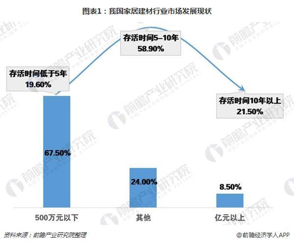 图表1:我国家居建材行业市场发展现状
