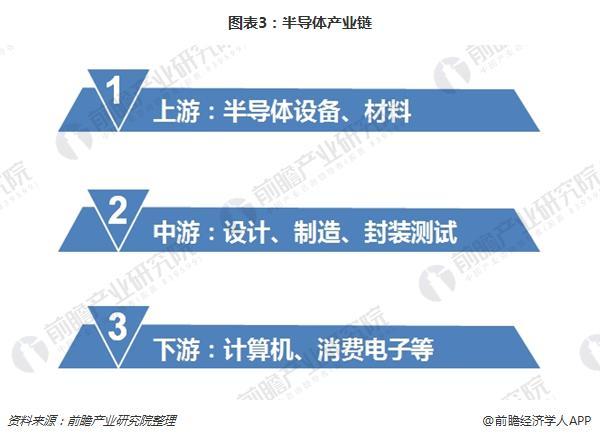 图表3:半导体产业链