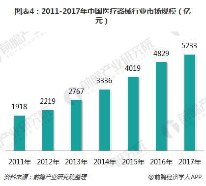 图表4:2011-2017年中国医疗器械行业市场规模(亿元)