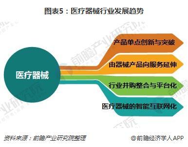 图表5:医疗器械行业发展趋势