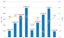 5月塑料制品累计产量为2605.8万吨 同比增长2.6%