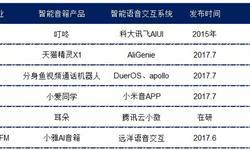 中国智能音箱市场增长强劲 将影响全球智能音箱竞争格局