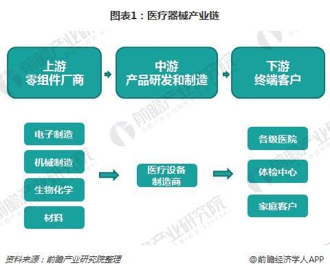 图表1:医疗器械产业链