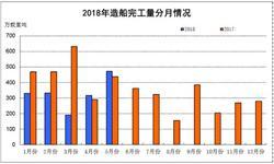 1-5月份<em>船舶</em>出口量为2843艘 同比减少18.0%