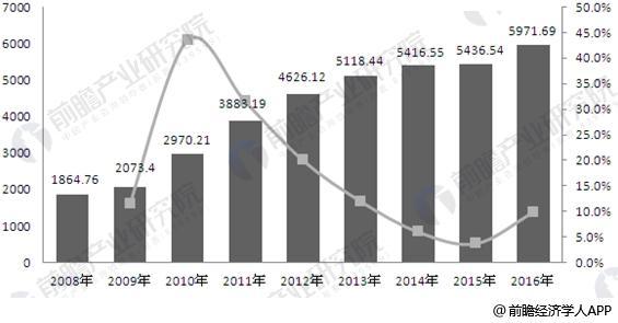 2008-2016年中国轮胎行业销售收入增长情况