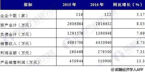 2015-2016年櫥柜行業經營效益分析