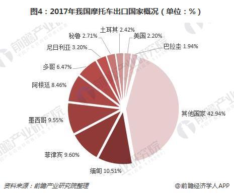 图4:2017年我国摩托车出口国家概况(单位:%)