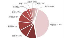 2018年中国摩托车行业现状与前景分析 行业洗牌加速,亟待转型升级