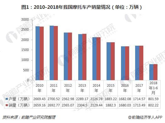 图1:2010-2018年我国摩托车产销量情况(单位:万辆)