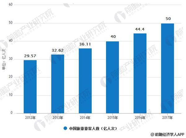 2012-2017年中国旅游游客人数情况