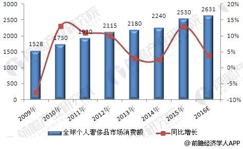 2009-2016年全球个人奢侈品市场规模