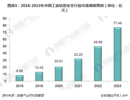 图表5:2018-2013年中国工业信息安全行业市场规模预测(单位:亿元)