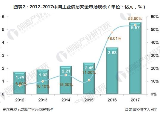 图表2:2012-2017中国工业信息安全市场规模(单位:亿元,%)