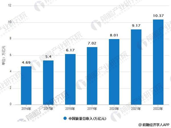 2016-2022年中国旅游总收入情况及预测