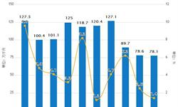 1-5月<em>白酒</em>累计产量为422.8万千升 同比增长7.4%