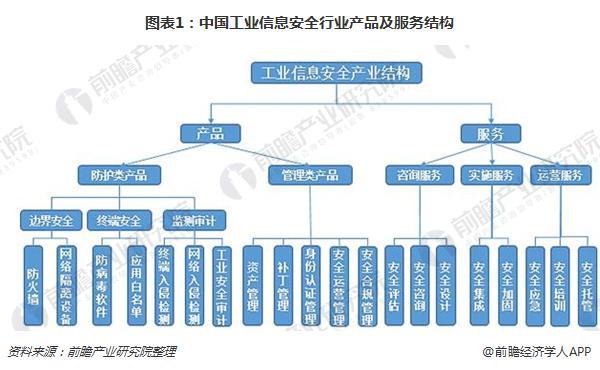 图表1:中国工业信息安全行业产品及服务结构