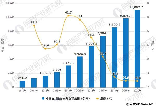 2010-2020年中国在线旅游市场交易规模及增长情况