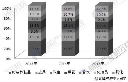 2013-2015年全球奢侈品行业产品市场格局分析