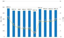 1-5月有色金属累计产量2220.4万吨 同比增长3.2%