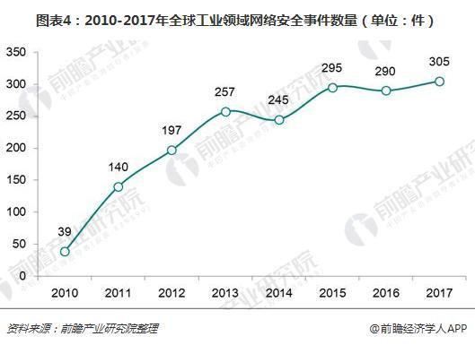 图表4:2010-2017年全球工业领域网络安全事件数量(单位:件)