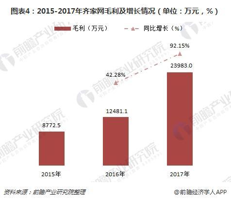 图表4:2015-2017年齐家网毛利及增长情况(单位:万元,%)