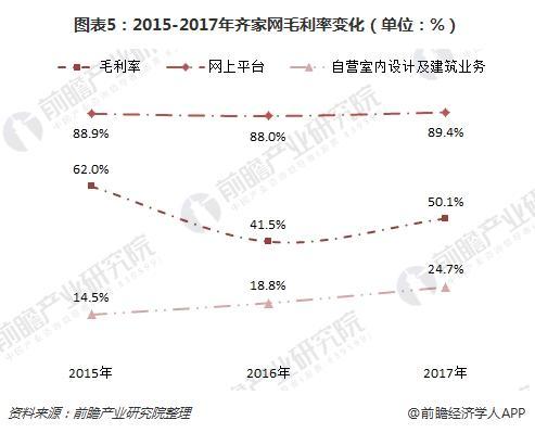 图表5:2015-2017年齐家网毛利率变化(单位:%)