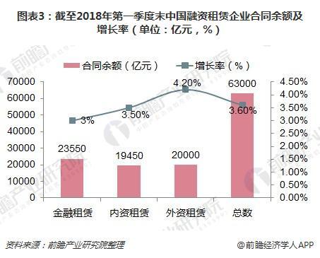 图表3:截至2018年第一季度末中国融资租赁企业合同余额及增长率(单位:亿元,%)