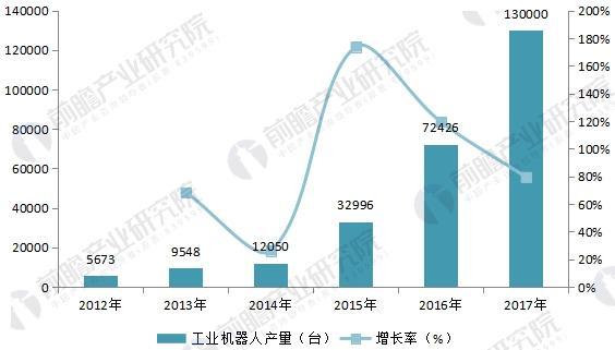 2012-2017年中国工业机器人产量变化