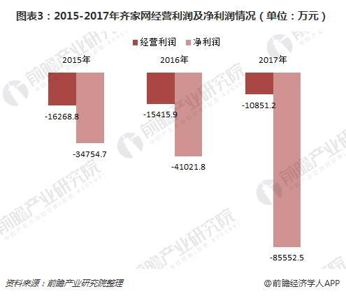 图表3:2015-2017年齐家网经营利润及净利润情况(单位:万元)