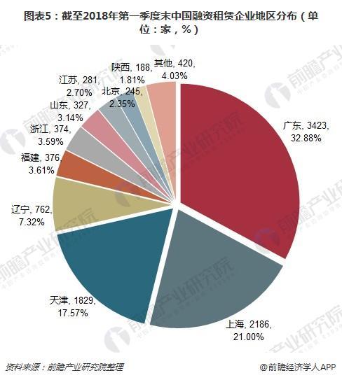 图表5:截至2018年第一季度末中国融资租赁企业地区分布(单位:家,%)