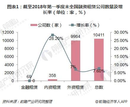 图表1:截至2018年第一季度末全国融资租赁公司数量及增长率(单位:家,%)