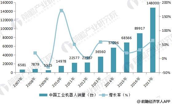 2007-2017年中国工业机器人销量变化情况