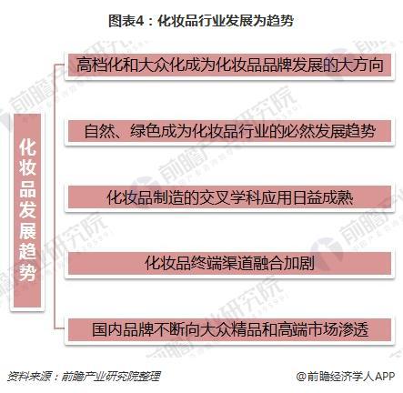图表4:化妆品行业发展为趋势