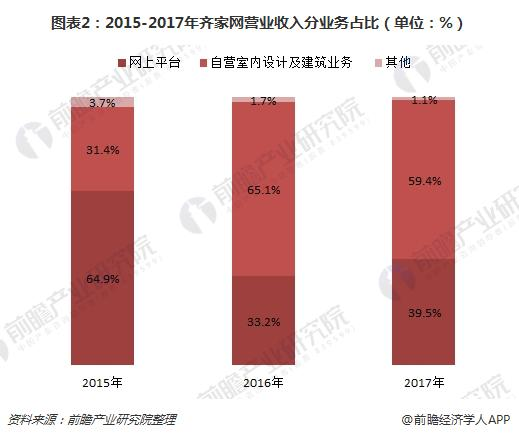 图表2:2015-2017年齐家网营业收入分业务占比(单位:%)