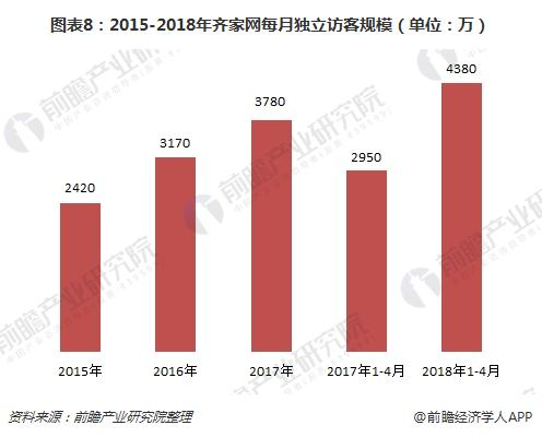 图表8:2015-2018年齐家网每月独立访客规模(单位:万)