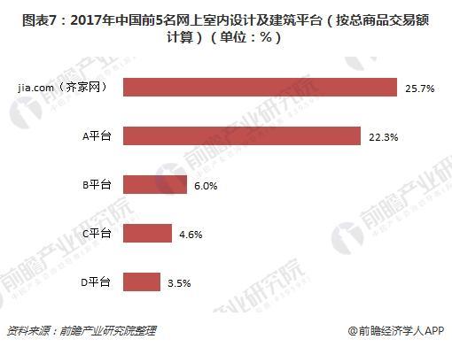图表7:2017年中国前5名网上室内设计及建筑平台(按总商品交易额计算)(单位:%)