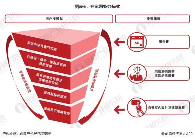 图表6:齐家网业务模式