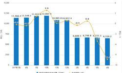 1-6月<em>铁矿石</em>累计产量为38822.1万吨 同比下降1.6%