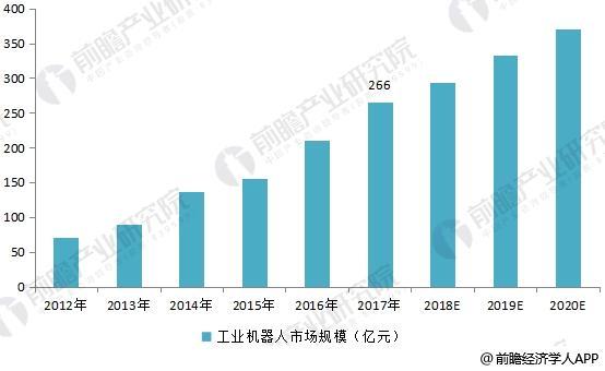 2012-2020年中国工业机器人市场规模及预测