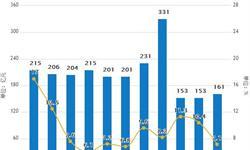 1-5月软饮料行业累计产量6711万吨 <em>同比</em><em>增长</em>6.7%