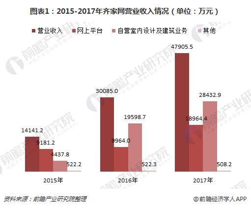 图表1:2015-2017年齐家网营业收入情况(单位:万元)