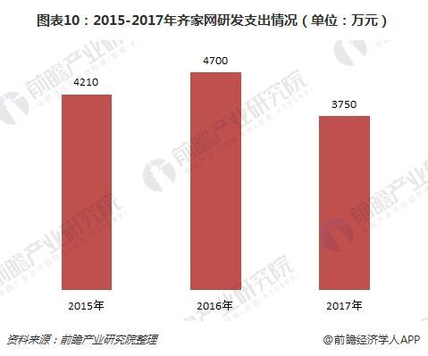 图表10:2015-2017年齐家网研发支出情况(单位:万元)