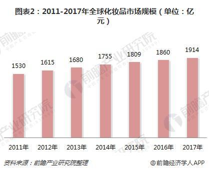 图表2:2011-2017年全球化妆品市场规模(单位:亿元)