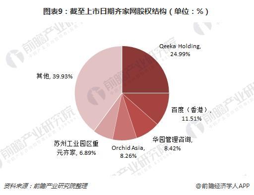图表9:截至上市日期齐家网股权结构(单位:%)