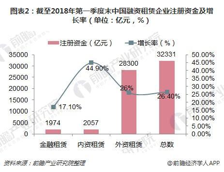 图表2:截至2018年第一季度末中国融资租赁企业注册资金及增长率(单位:亿元,%)
