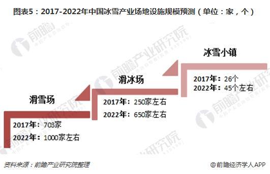 图表5:2017-2022年中国冰雪产业场地设施规模预测(单位:家,个)