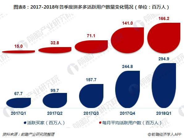 图表8:2017-2018年各季度拼多多活跃用户数量变化情况(单位:百万人)